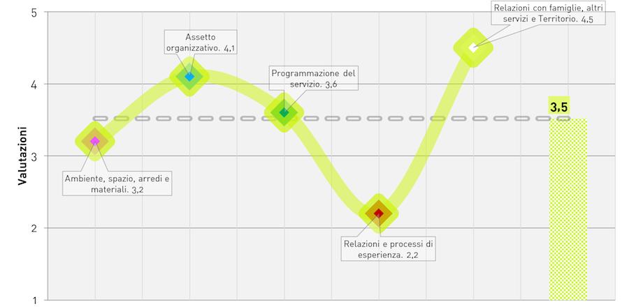"""FIGURA 1 – Esempio di modalità di rappresentazione del """"profilo di qualità"""""""